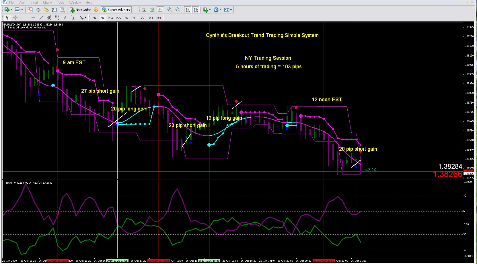 Easy forex breakout trend trading simple system